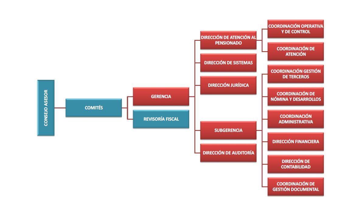 Organigrama y Directorio